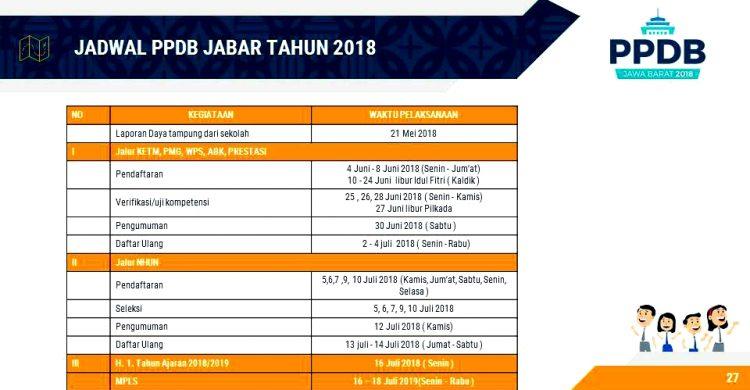 Jadwal PPDB SMKN 1 Padaherang 2018/2019