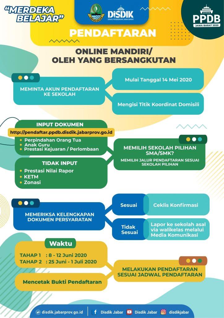 Cara Pendaftaran PPDB Tahun Pelajaran 2020/2021 SMKN 1 Padaherang